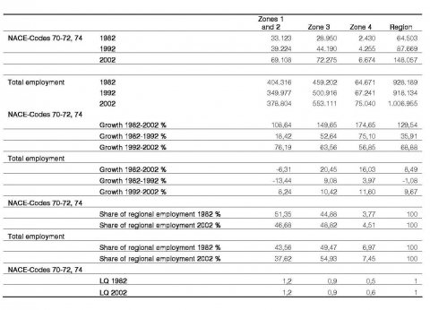 Table 1. Employment growth, regional shares and specialisation in business services by zones 1982-2002.