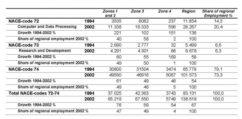 Table 2. Business services employment growth, specialisation and regional shares by zones1994-2002.