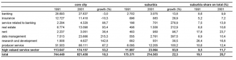 Table 1. Number of employees for selected economic sectors in the agglomeration of Vienna for 1991 und 2001 (source: Statistik Austria, 2005).