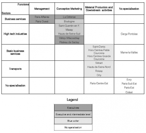 Table 2. Producer services poles typology in the Paris region: sector, functions and status of workers.