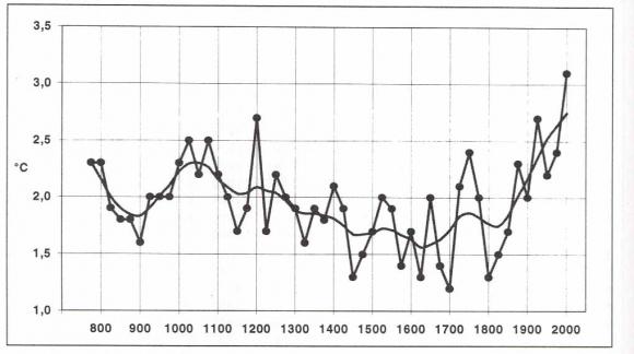 Historical Climatology 1950 2006