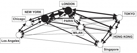 Figure 1. Global service connections of leading world cities.