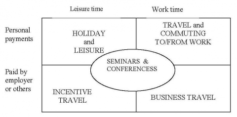 Figure 10. Segmenting according to work<->leisure and who is paying the trip.