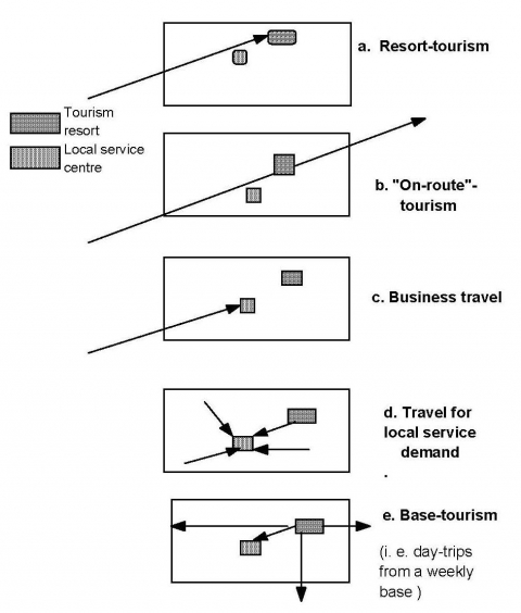 Figure 11. Patterns of tourism travel – viewed from a local focus.
