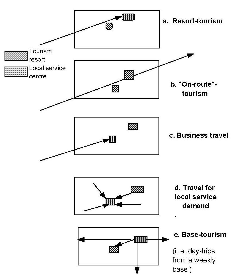 the tourist route system models of travelling patterns agrandir