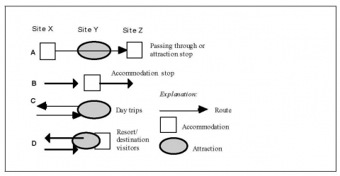 Figure 13. How sites are located into different routes.