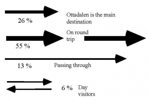 Figure 14. Ottadalen 1995 Modes of travelling measured for 2368 respondents.