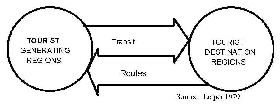 The tourist route system – models of travelling patterns