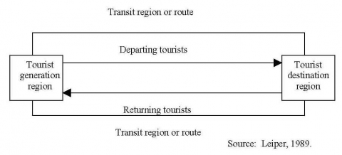 Figure 3. The geographical elements of a tourist system – B.