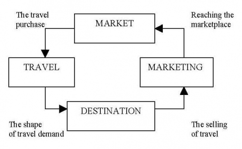 Figure 4. The tourism system of Mill & Morrison 1985.