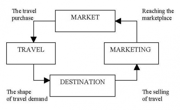 tourism and travel services marketing