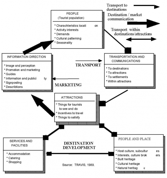 the tourism system model Leiper's (2004) model of whole tourism systems is a commonly cited conceptualisation of tourism underpinned by system theory the model conceptualises tourism as an open.