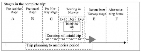 Figure 7. Stages during the extended trip.