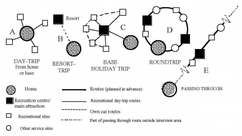 Figure 8. Modes of travel according to the modified Campbell/Flognfeldt model of 1999.
