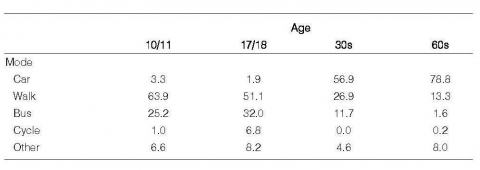 Table 10. Changes over the life course in mode of transport used: all trips, respondents born 1932-41, Lancaster (%).