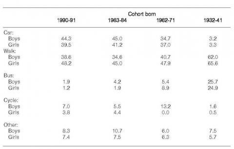 Table 7. Mode of transport used by gender for all trips: Lancaster, all cohorts age 10/11 (%).