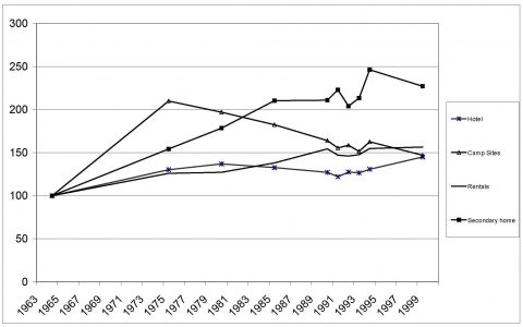 Figure 3. Evolution of overnight stays by type of accommodations, 1964-1999. Indices 100 in 1964.