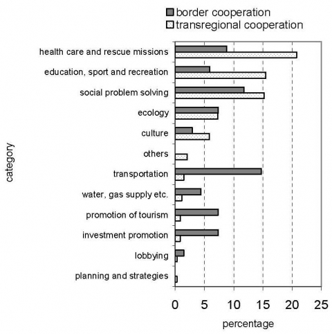 Figure 7. Percentage of bilateral partnerships reporting material effects of cooperation in border and transregional links.