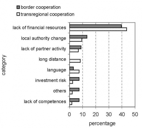 Figure 4. The obstacles to bilateral international cooperation in Polish municipalities' opinion.