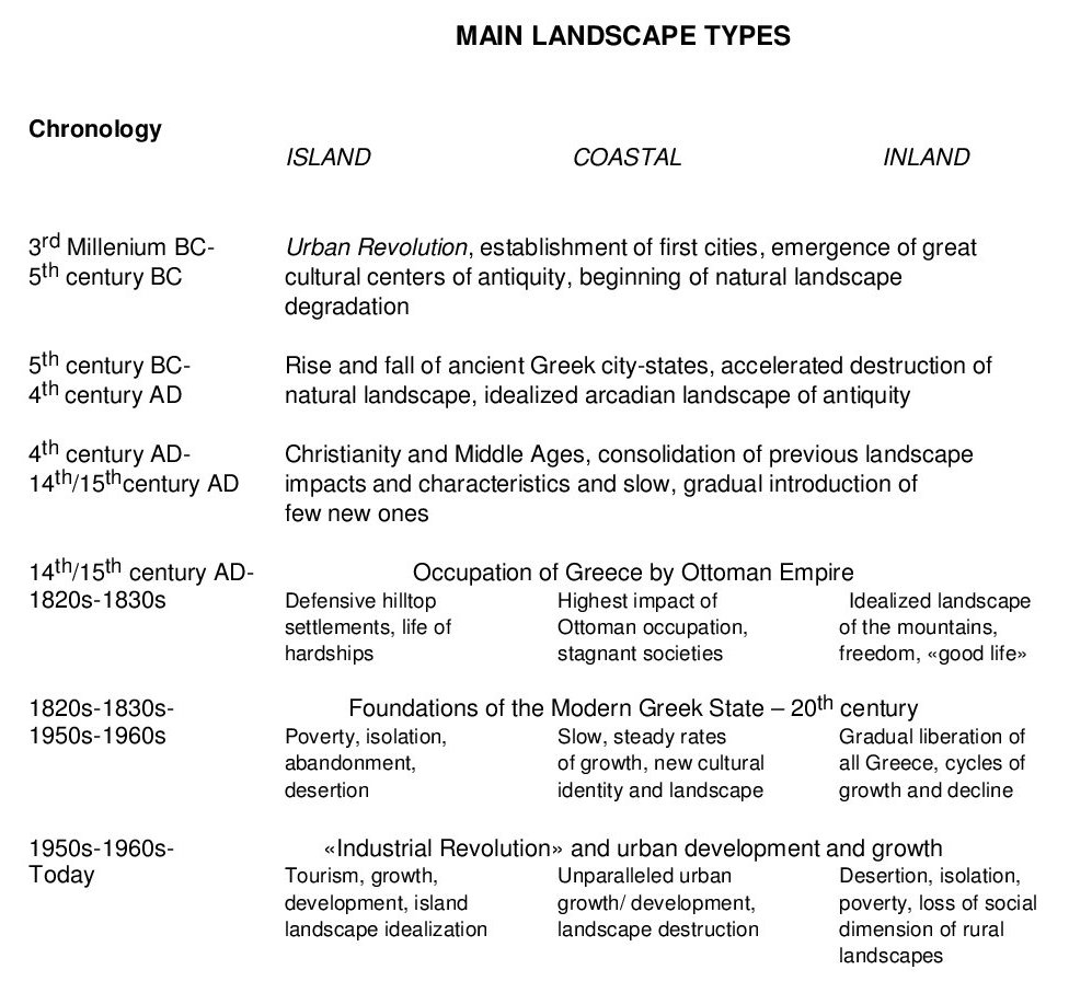 Landscape research in Greece: an overview