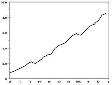 Figure 1. Danish parish savings banks 1865-1914, deposits in million DDK.