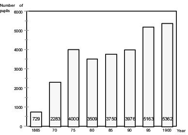 Figure 4. Number of pupils in Danish rural folk high schools 1865-1900.