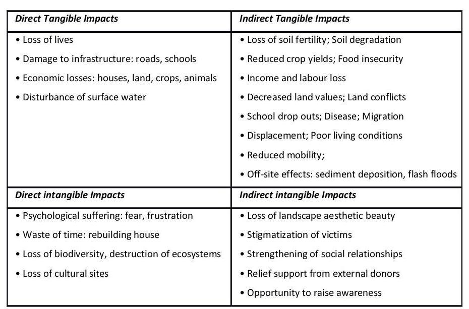 major effects of landslides
