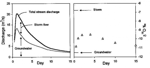 Figure 2. Storm hydrograph separation for a two-component system using δ18O - drainage basin north of Lake Erie.