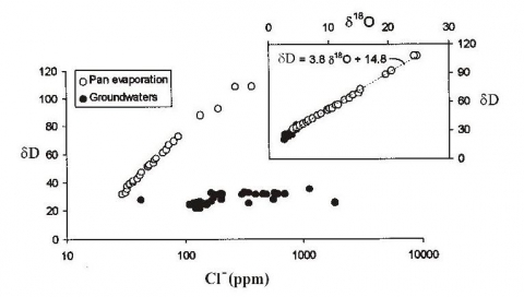 Figure 3. δD (= d³H) versus chlorine for Nile Delta agricultural drainage and evaporation pan experiment in the same region. Inset plot shows the slope of the evaporation line for the pan data.