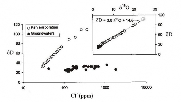 Stable water isotopes and the physical environment