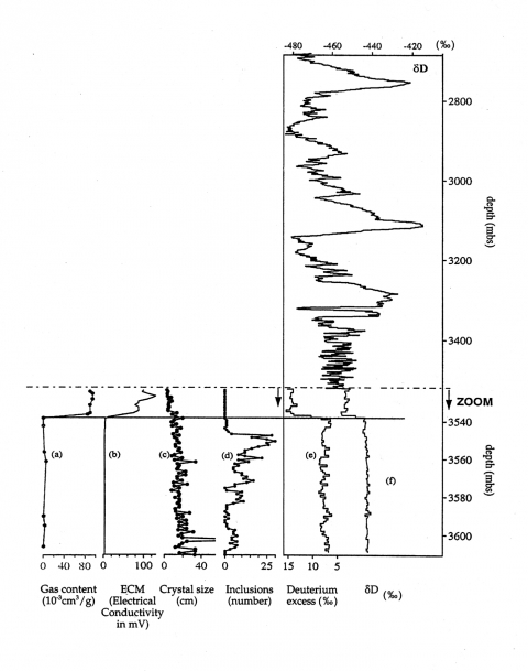 Figure 5. Change in ice properties at 3539 m depth in the Vostok ice core between ice of meteoric origin and lake ice (mbs = meters below the surface).
