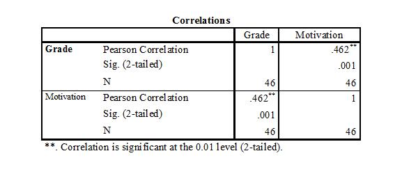 relationship between grades and motivation