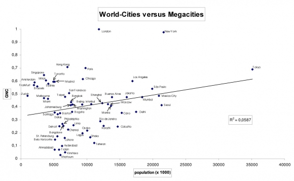 Viewing the capitalist world system through inter city lenses world cities versus megacities gumiabroncs Images