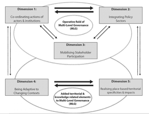 Figure 1. Territorial governance approach & multi-level governance connection.