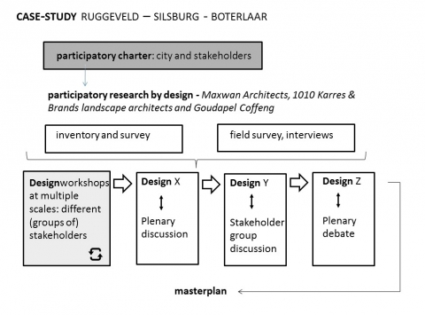 Figure 5. Diagram research by design process Antwerp case.