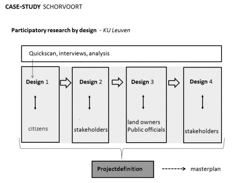 Figure 7. Diagram research by design process Turnhout case.