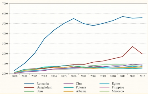 Figure 1. Distribution of admissions to Accident and Emergency Departments, per country (2000-2013).