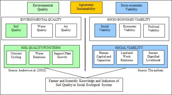 Farmer and scientific knowledge of soil quality: a social