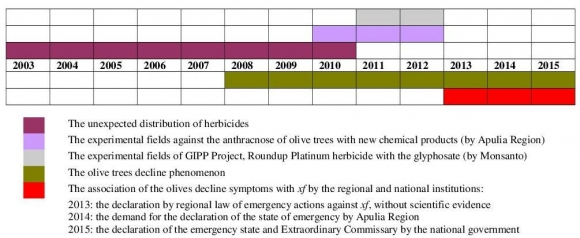 The olive quick decline syndrome (OQDS) diffusion in Apulia