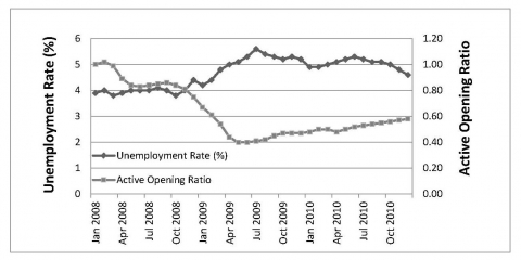 Figure 1. Unemployment Rate and Active Opening ratio (2008-2010).