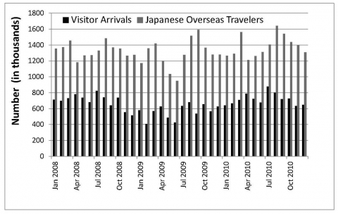 Figure 5. Visitor Arrivals and Japanese Overseas Travelers (2008-2010).