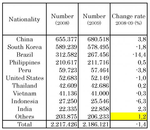 Table 2. Number of Registered Foreigners by Country (2008-2009).