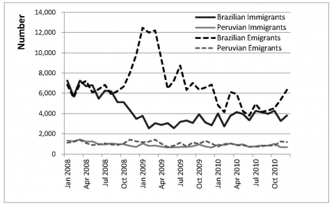 Figure 6. Entries and Departures of Brazilian and Peruvian Population (2008-2010).