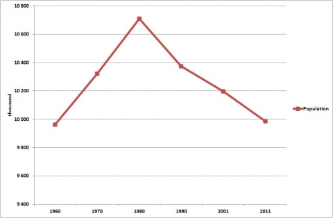 Figure 1. Hungary's population size (1960-2011).