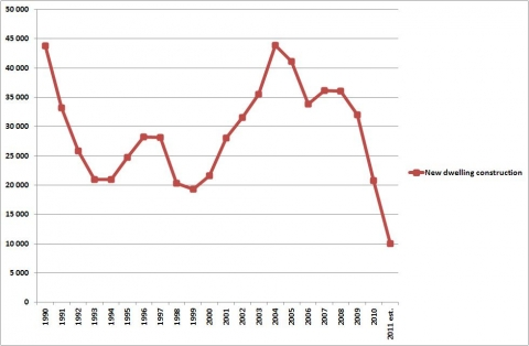 Figure 12. The volume of new dwelling construction in Hungary (1990-2011).