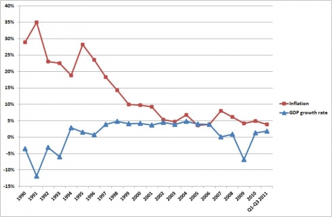 Figure 3. Inflation and GDP growth rate in Hungary (1990 – Q1-Q3 2011).