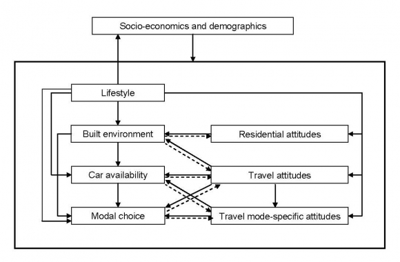 residential self selection and travel bohte w