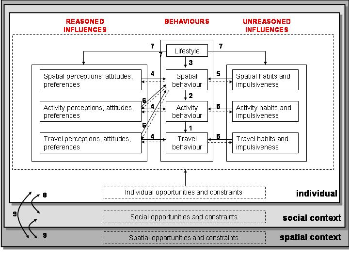 Conceptual framework in a thesis