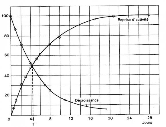 Trois types de datation radioactive
