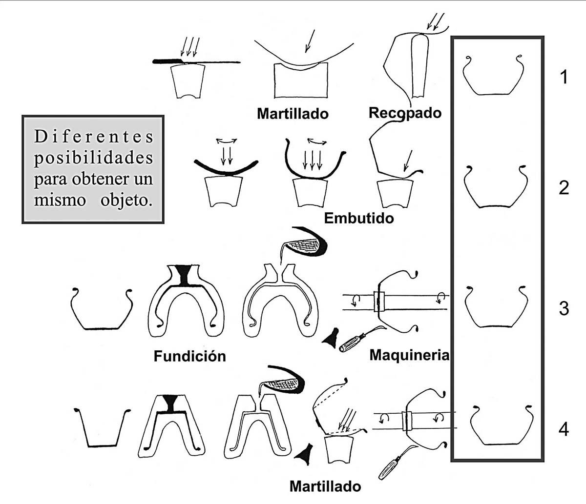 Técnicas del metal, artesanos y talleres en las sociedades antiguas ...